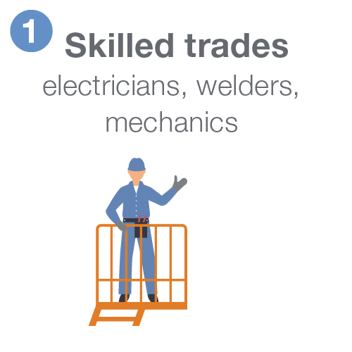 Skilled trades including electricians, welders, and mechanics.