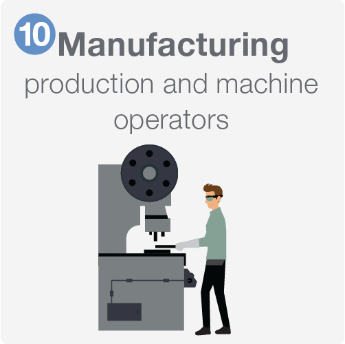 Manufacturing including production and machine operators.