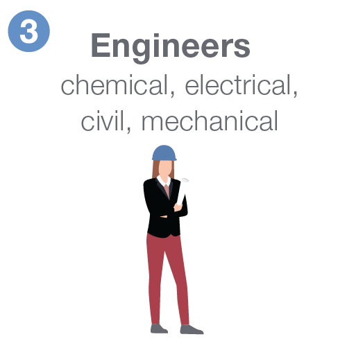 Engineers including chemical, electrical, civil, and mechanical.