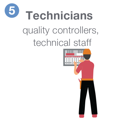 Technicians including quality controllers and technical staff.