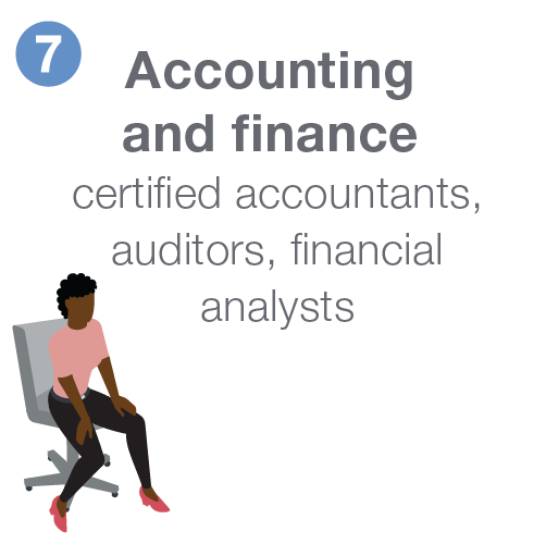 Accounting and finance including certified accountants, auditors, and financial analysts.