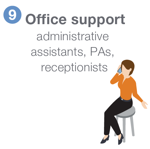 Office support including administrative assistants, PAs, and receptionists.