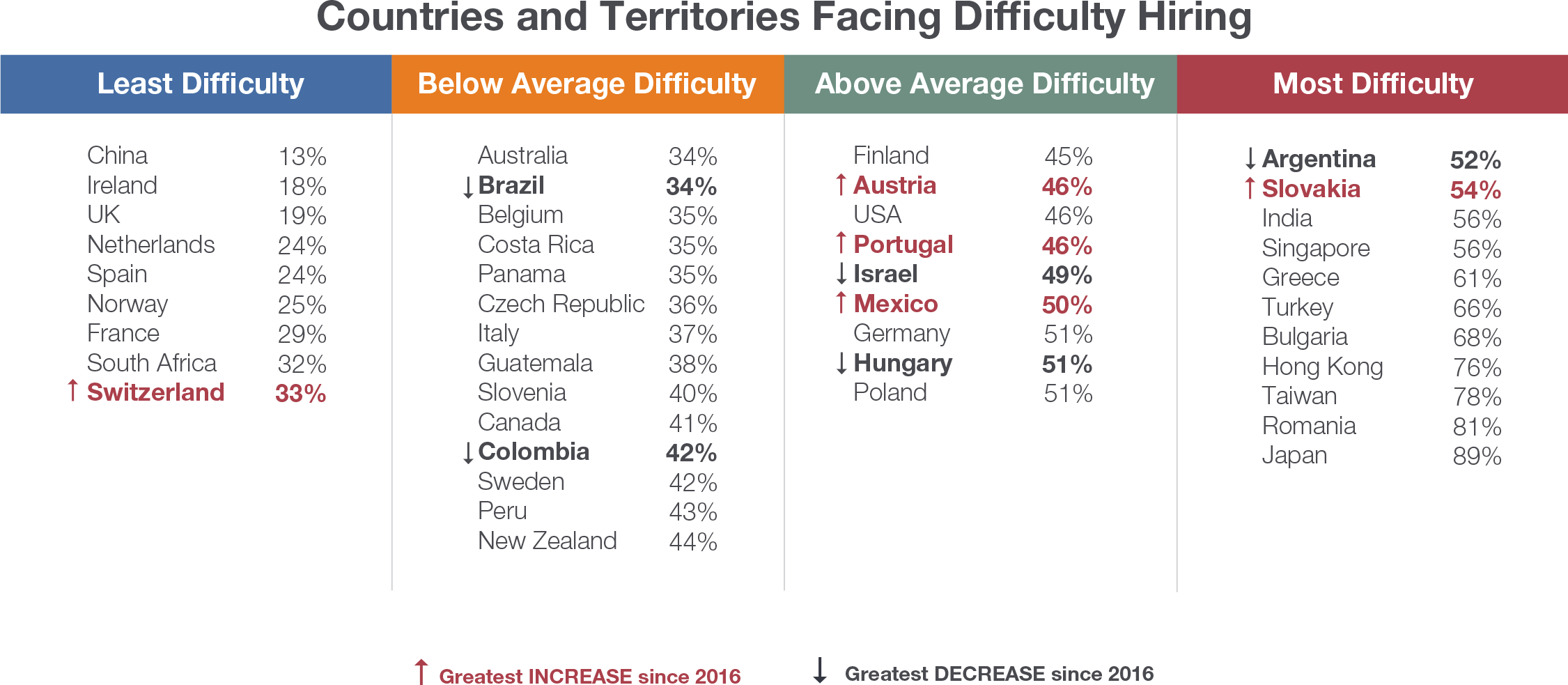 A chart highlighting countries with the greatest increase and greatest decrease in hiring difficulty.